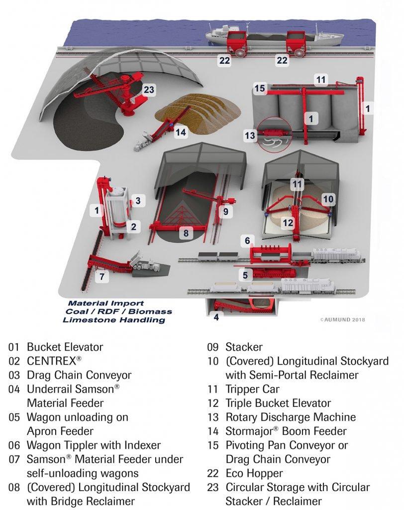 AUMUND Power Plant Flow Sheet