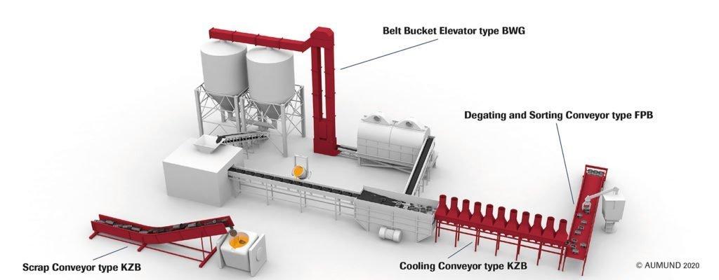AUMUND Equipment for Foundries flow sheet 2020