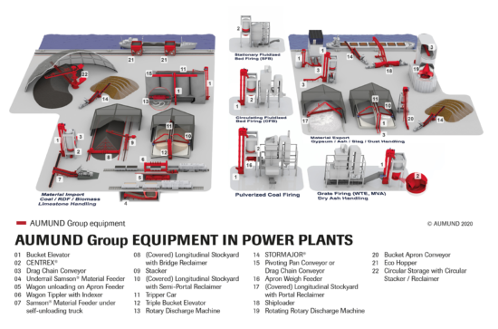 AUMUND SCHADE SAMSON Equipment in Power Plants