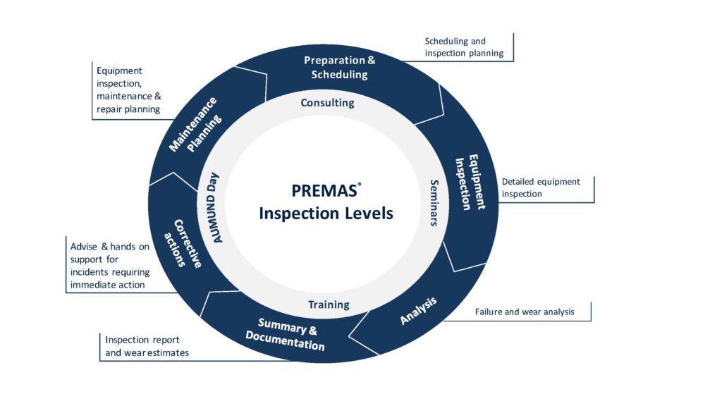 PREMAS Inspection Wheel